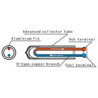 Solar water heater Manufactures