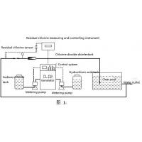 Chlorine Dioxide Sodium Hypochlorite Dosing Device , Domestic Water Treatment System Manufactures
