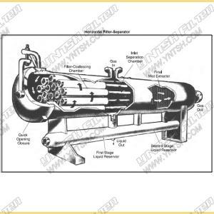 BOCIN Industrial Gas - Liquid Separating Fuel Gas Filter Separator , OEM Manufactures