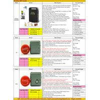 2017 Person Portable Handheld Car Vehicle GSM GPRS GPS Tracker Locating Device System Factory Catalog Offer Price List Manufactures