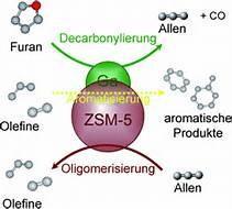 SAPO-34 Molecular Sieve Manufactures