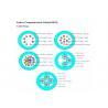 12 Core Glass Fiber Optic Cable , 2KM - 4KM Length Multimode Fiber Optic Cable Manufactures