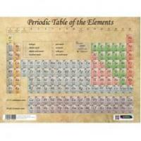 Sumbox Poster and Postal Tube - Periodic Table of the Elements Antique Style Manufactures