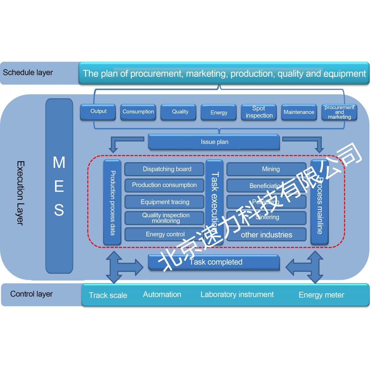 Buy cheap Manufacturing Execution System from wholesalers
